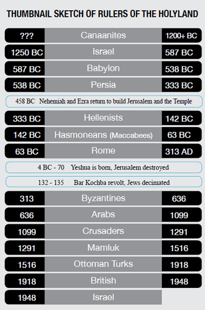 0214 - Holyland rulers throughout history