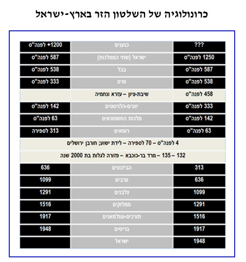 0214 - Rulers chart in Hebrew