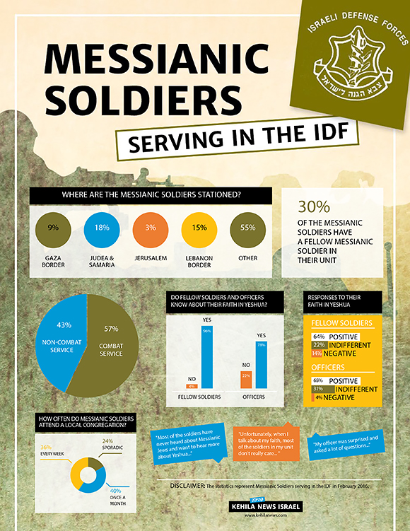 0516 - Messianic Soldiers Statistics