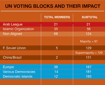 1011 - UN voting blocks