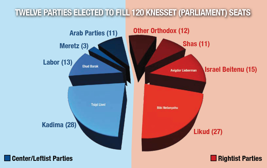 0309-12 elected parties