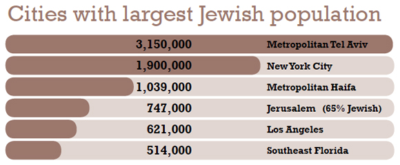 0110 - Cities with largest Jewish population